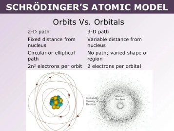 SCHRÖDINGER'S ATOMIC MODEL              Orbits Vs. Orbitals   2-D path                  3-D path   Fixed distance from    ...