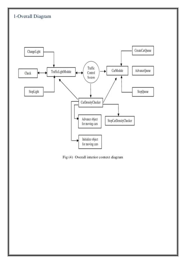 INTELLIGENT URBAN TRAFFIC CONTROL SYSTEM :ITS ARCHITECTURE