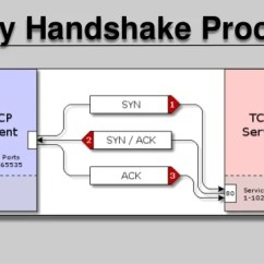 Tcp Three Way Handshake Diagram 89 Mustang Wiring Ip 3 Process Cont
