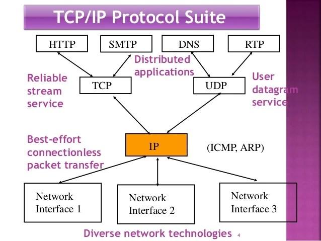 Tcp Stack Diagram Tcp Stack Diagram Wiring Diagrams • Techwomen Co