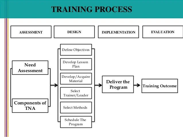Training process define objectives develop also and selection rh slideshare