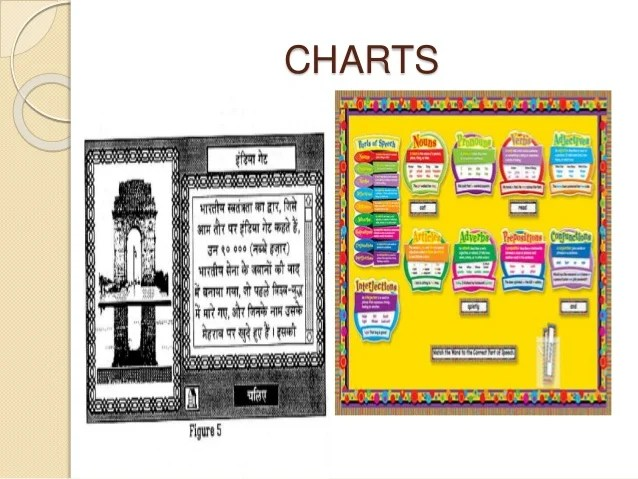 types of charts also teaching aids rh slideshare