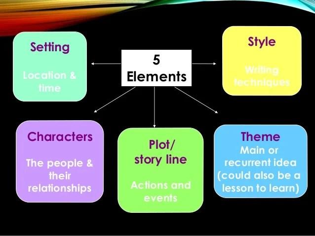 also teaching short story rh slideshare