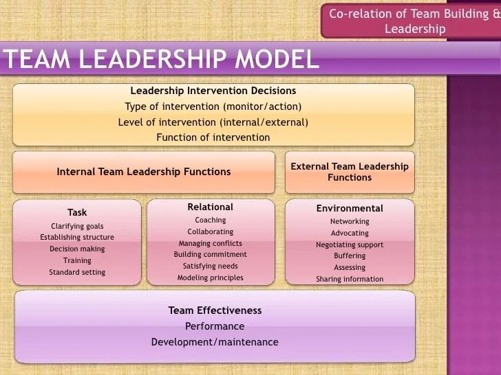 Team Building And Leadership Skills