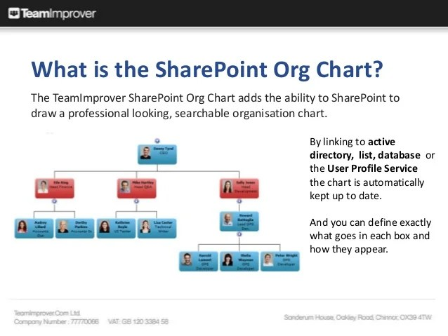 Introduction to the sharepoint org chart server edition also teamimprover organisation web part for rh slideshare