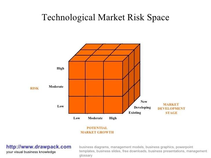Technological market risk space cube diagram