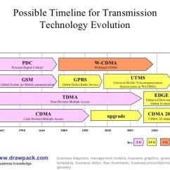 Diagram Of Evolution Timeline Whirlpool Dryer Heating Element Technology