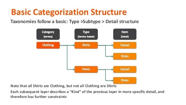 Organization is dealing with basic categorization structure also itil for remedyforce an evolution into service des  rh slideshare
