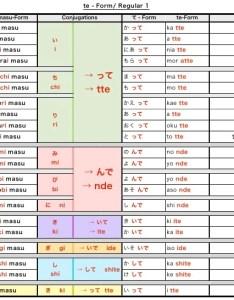 Japanese te form chart also heartpulsar rh