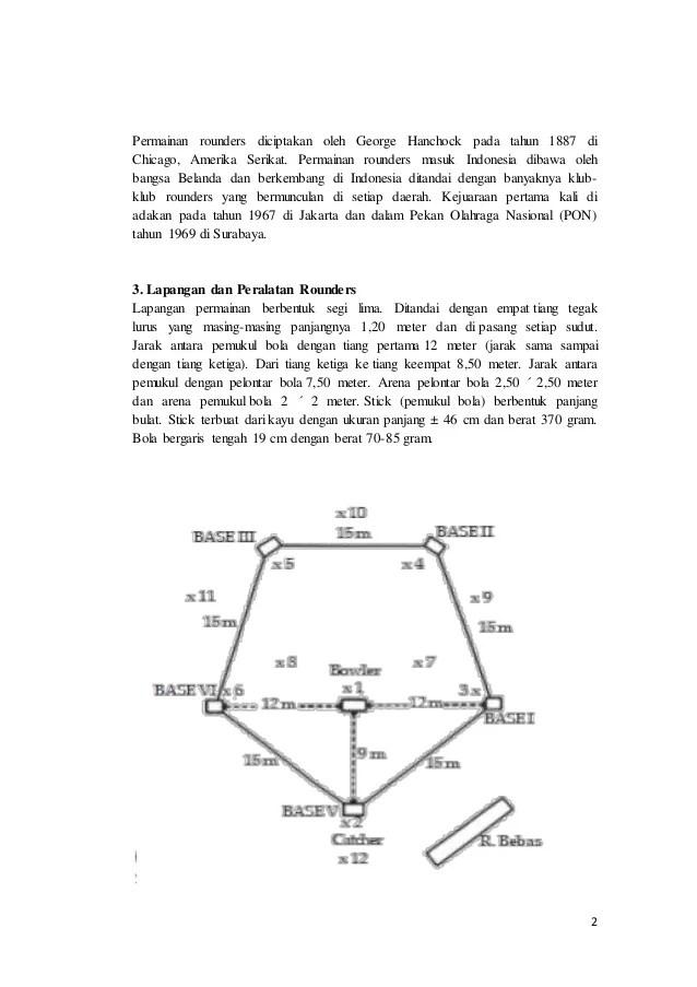 Permainan Rounders : permainan, rounders, Olahraga:, Tehnik, Dasar, Rounders