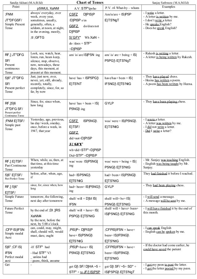 jun translating chinese sentences into english with specific tense forms were taught the comprehensive charts of also nov complete grammar tenses pdf chart download rh bobegemot