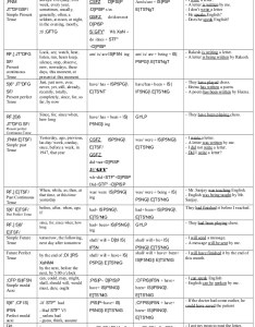 English all tenses chart also tence buransiondelrio rh