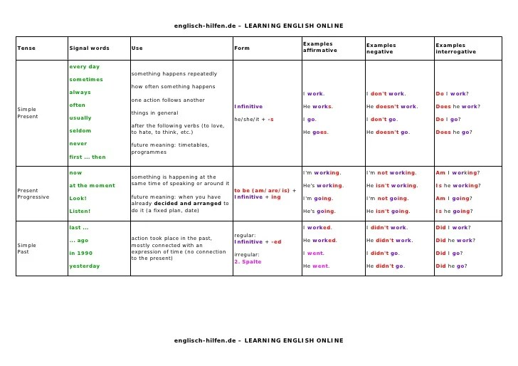 Tenses table englisch hilfen  learning english online also rh slideshare