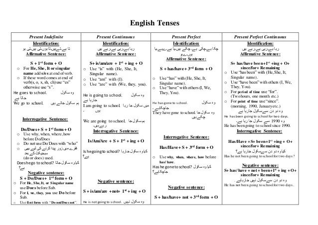 English tenses present indefinite continuous perfect identification also tense table rh slideshare
