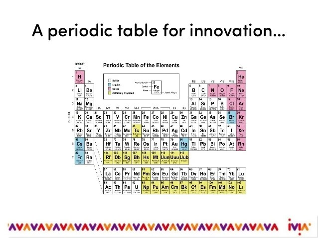 A Periodic Table For Innovation