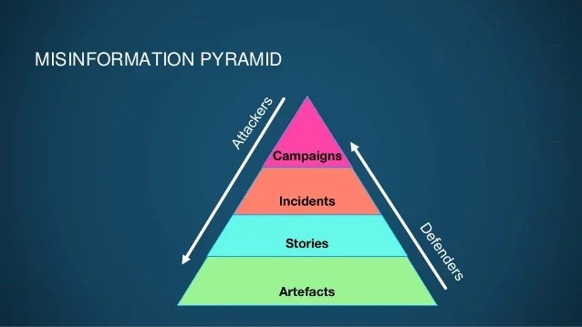 Researcher Sara-Jayne Terp shows in her misinformation pyramid how attackers and defenders follow similar patterns to malware campaigns. <i>Illustration courtesy Sara-Jayne Terp</i>