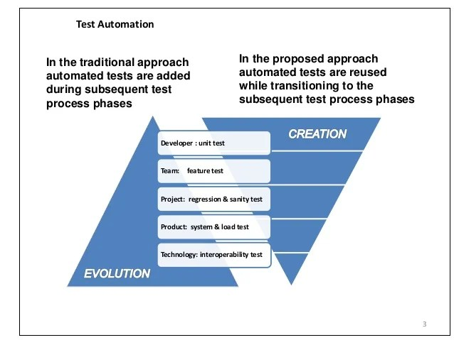 Testware Hierarchy for Test Automation