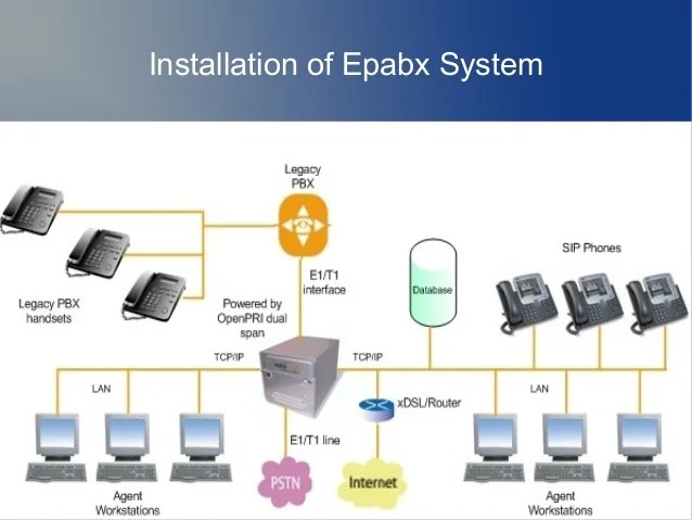 Analog Phone Wiring Diagram Function Of The Epabx System