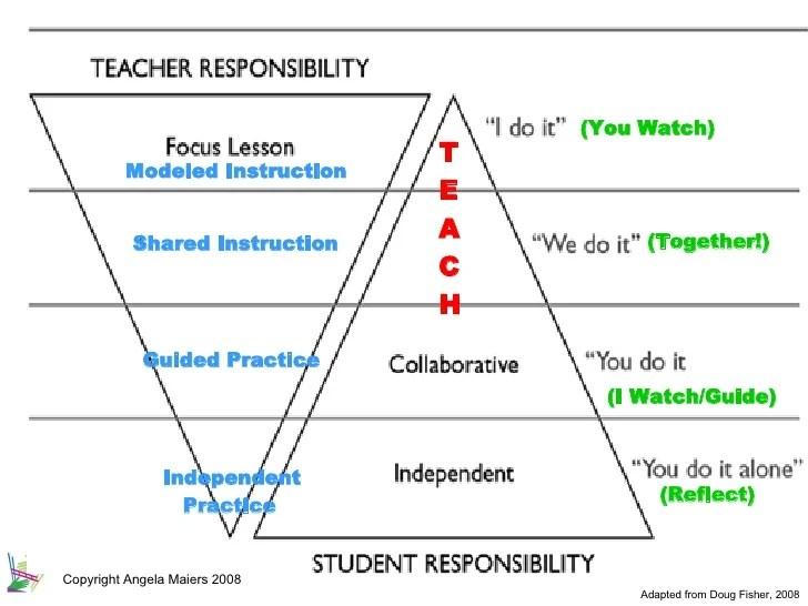 Balanced Literacy Lesson Plan Template