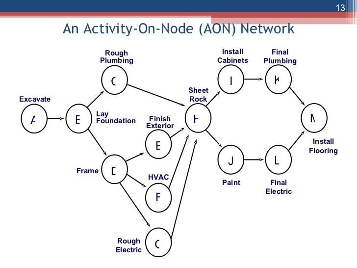 Activity On Node Diagram Template Aon Diagram Generator Wiring