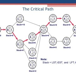 Network Diagram And Critical Path Bmw E30 323i Wiring The 27