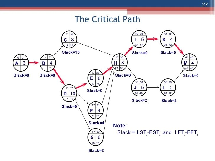 network diagram and critical path club car precedent wiring gas the 27