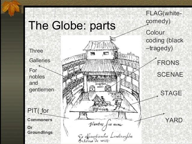 shakespeare globe theater diagram 2005 nissan altima headlight wiring shakespeare. theatre at his time