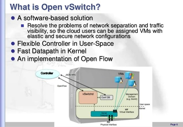 The Basic Introduction Of Open VSwitch