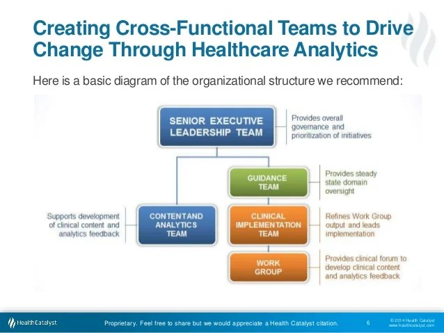 Organization to improvement goals also the best organizational structure for healthcare analytics rh slideshare