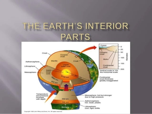 The earths interior parts