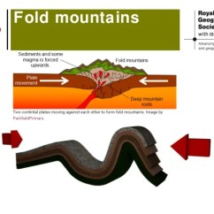 Diagram Of Fold Mountains Formation Sap Business Process The Convection Currents 5