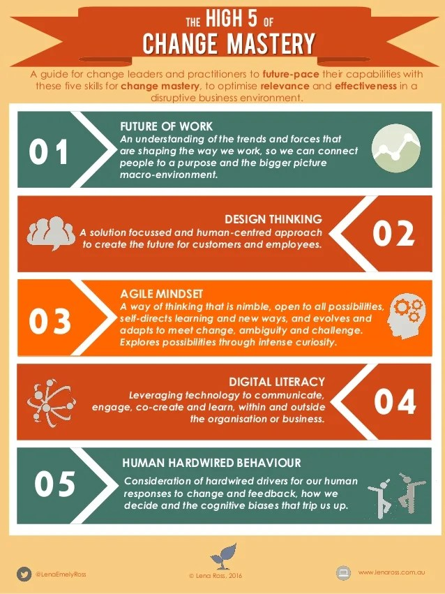 Infographic Five Emerging Capabilities For Change Mastery