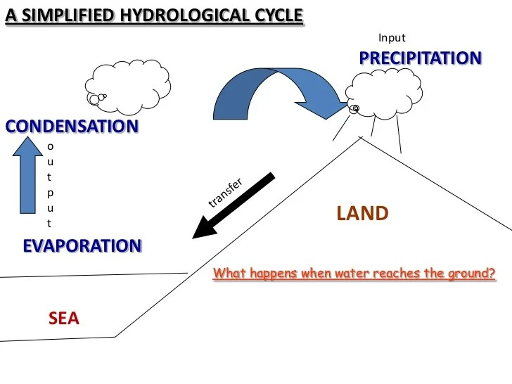 Hydrological cycle diagram also the rh slideshare
