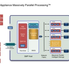 Architecture Of Data Warehouse With Diagram Harley Davidson L Plate Legal The Ibm Netezza Datawarehouse Appliance