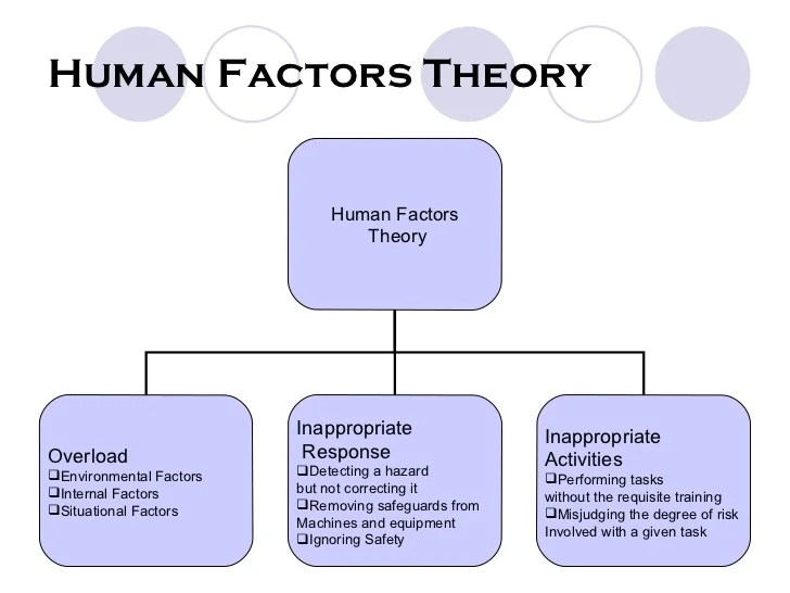 Theories of accident causation