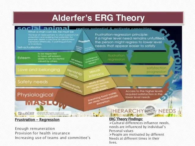 Theories of Motivation  Overview of the Content Theories