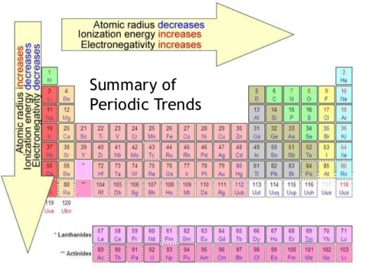 the periodic table law - Periodic Table Law