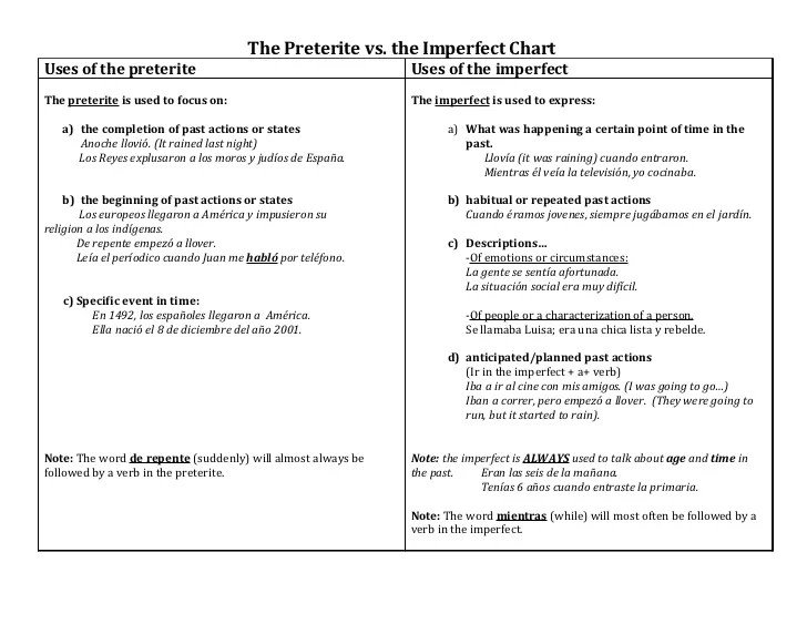 The preterite vs imperfect chartuses of also chart rh slideshare