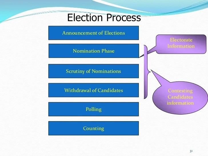 cbr   also the process and method of election rh slideshare