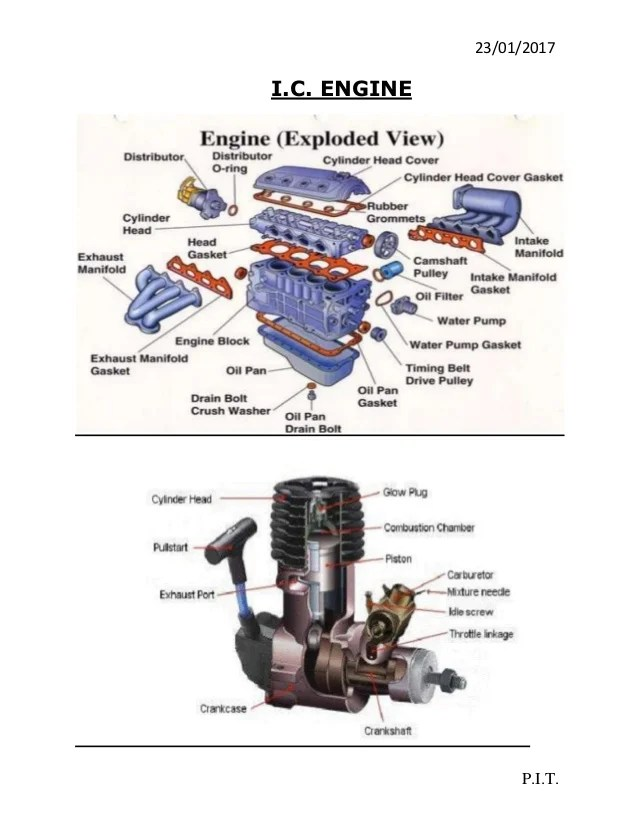 Main Parts of an Internal Combustion Engine