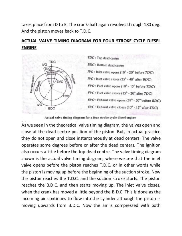 valve timing diagram for 4 stroke diesel engine 2002 mitsubishi lancer wiring of two four