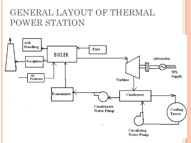 simple cycle power plant diagram weed wacker fuel line captive flow great installation of wiring diagrams rh 2 ecker leasing de solar