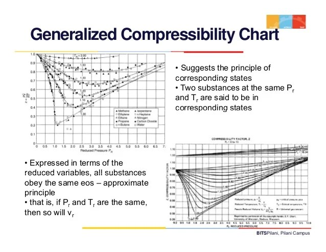 generalized compressibility chart also thermodynamics lecture rh slideshare
