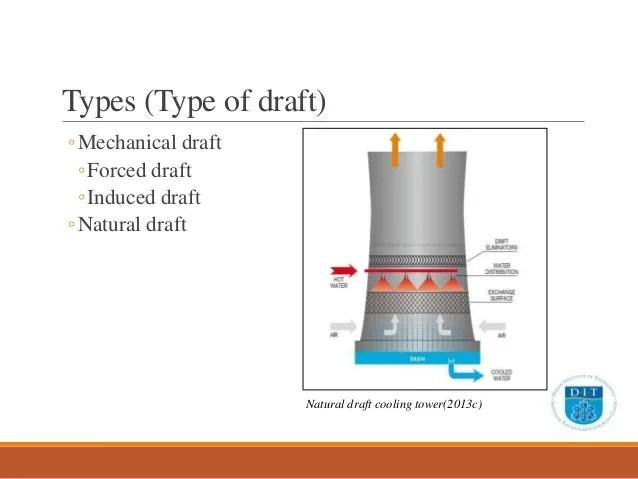 energy transfer diagram lung lobes thesis preliminary presentation