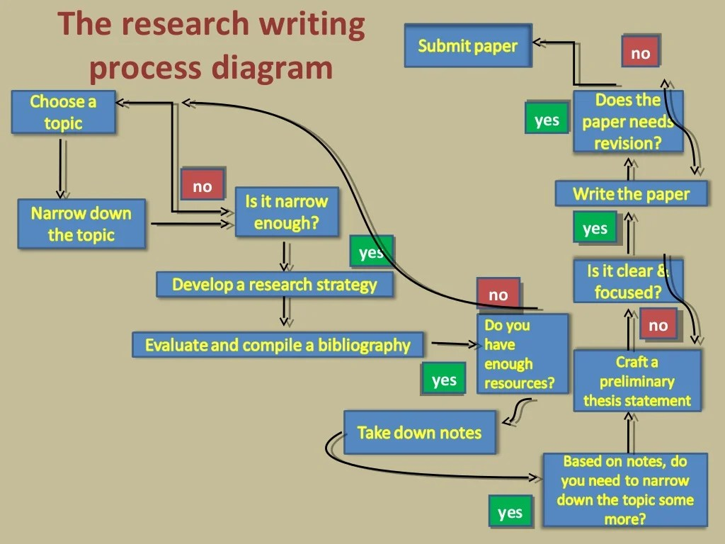 use animal research diagram 3 way switch wiring multiple lights the writing process