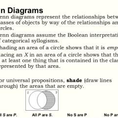 Venn Diagram Syllogism Mitsubishi Evo 3 Ecu Wiring The Diagrams