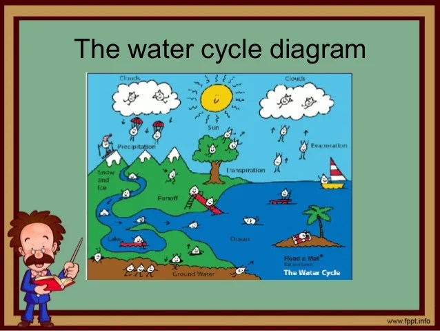 the water cycle diagram also for elementary rh slideshare