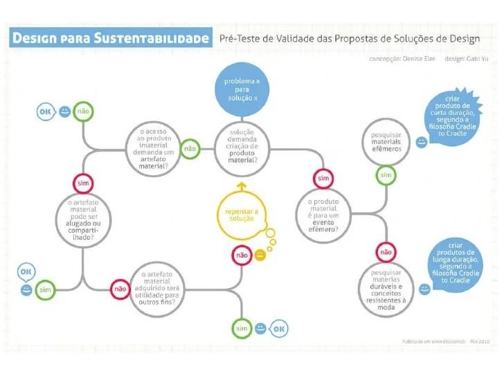 Design Thinking  Think first diagram