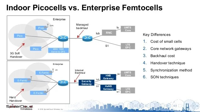 umts network architecture diagram renault clio seat airbag wiring 3g and lte enterprise small cell 2016