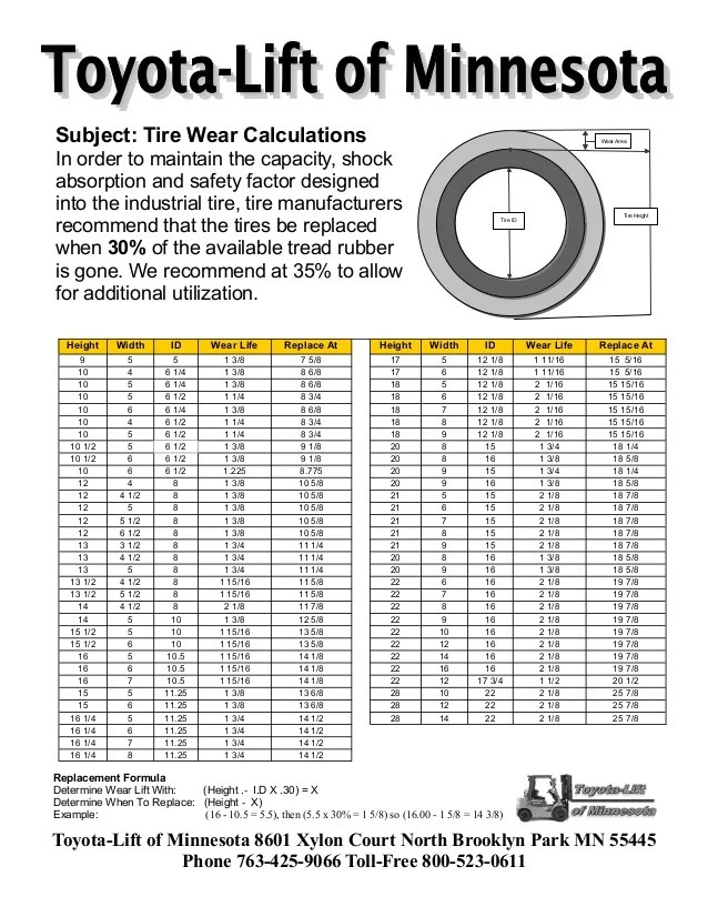 Subject tire wear calculations in order to maintain the capacity shock absorption and safety also forklift chain charts rh slideshare